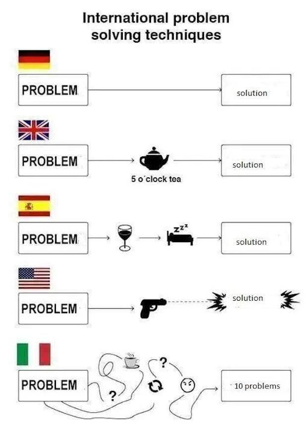Problemi e soluzioni - Problem and solution